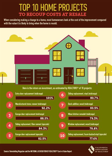 top  home projects  recoup costs  resale