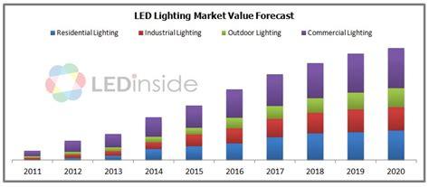 lighting market report 2013 version ledinside