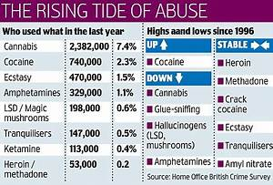 One in ten adults admits taking illegal drugs in the past ...