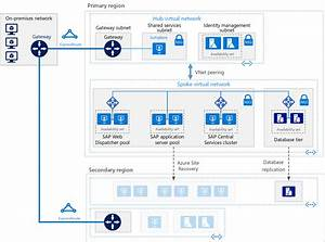 Set Up Sap Netweaver Disaster Recovery With Azure Site