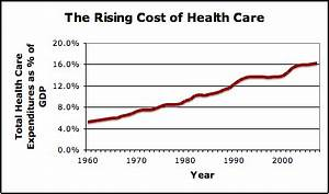 New Facts: Employer-based Health Insurance Costs Soaring ...