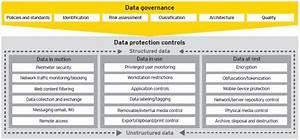 Maximizing the value of a data protection program - EY ...