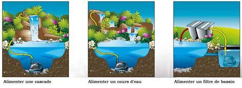 Pompe Bassin Cascade Pompe Pour Filtre De Bassin De Jardin Achat Pompe Pour Filtre De Bassin De Jardin Pas Cher