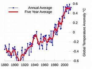 File:Instrumental Temperature Record (NASA).svg - Wikipedia