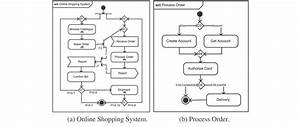 The Online Shopping System Sysml Activity Diagram