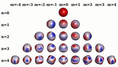 Harmonics Spherical Legendre Symmetries Polynomials Order Surface