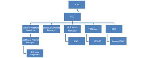 S3 Business Case's Site