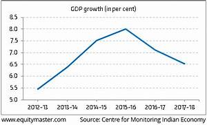 Gdp Data Brings Us Back To The Basic Question Where Are