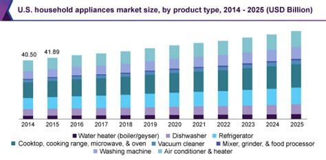 u s household appliances market worth 59 76 billion by