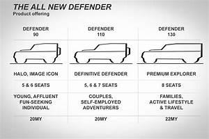 Land Rover Defender  Details Of New Defender Family Leaked
