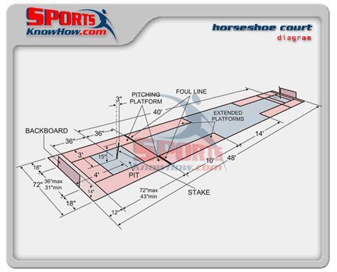 Horseshoes Pit Dimensions Diagram | Court & Field ...