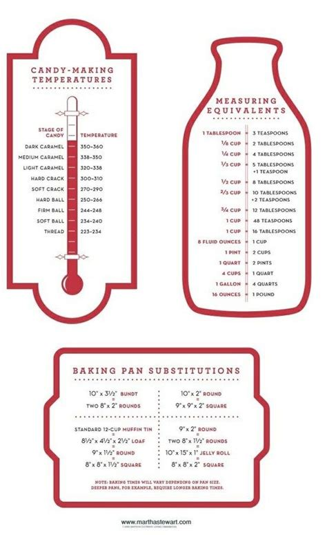 cooking tip conversion charts  candy temperatures