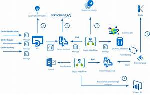 Supporting A Logistics Process Using Logic App And Azure