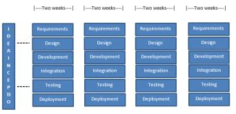 agile functional specifications studycom