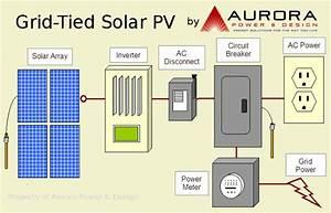 Aurora Power  U0026gt  Alternative Energy  U0026gt  Solar Electric