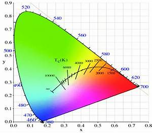 Cie Chromaticity Diagram With Cct Chart