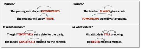 Modified Adjectives And Adverbs by Adverbs Modify Gallery