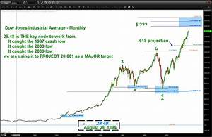 Dow Jones Industrial Chart Is The Dow Jones Targeting 20 000 In 2015 See It Market