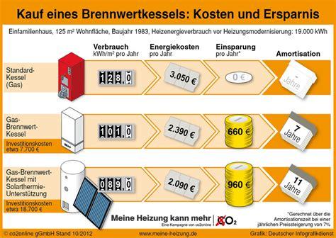 Informationen zum Kesseltausch  Kurt Burmeister GmbH