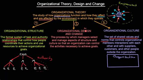 organizational theory introduction