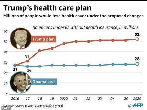 trump plan health care obamacare donald president promises golf defeat bill does trumps afp stinging speaks oval washington dc march