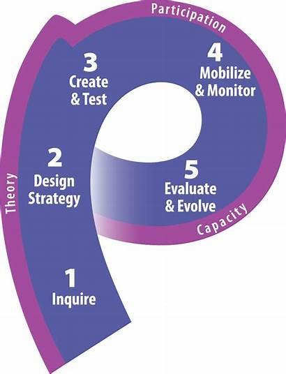 Gender Process Change Behavior Strategy Strategic Sbcc