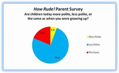 Rude Polite Survey Parent Today Packer Alex