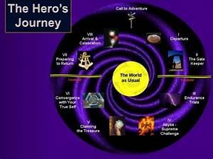Hero's Journey project details