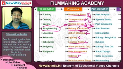 filmmaking tutorials film production stages overview