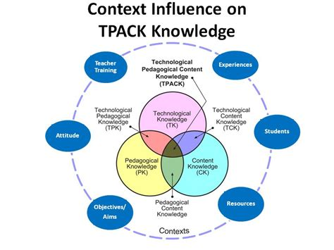 Using Diagram In Teaching by Tpack Explained