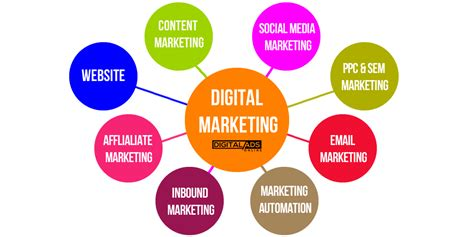 Digital Marketing Channels by Complete Overview Of Digital Marketing Get Started Now