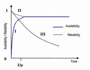 Reliability Of Repairable Systems
