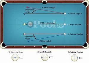 English  U2013 How To Use It In Billiards