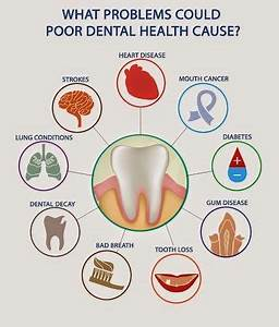 What problems could poor dental health cause? Dentaltown ...