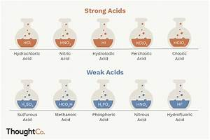 List Of Common Strong And Weak Acids
