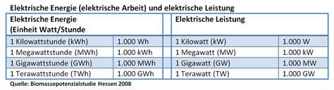 energieeinheiten und begriffe energieportal mittelhessen