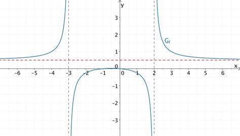 asymptote berechnen gebrochen rationale funktion