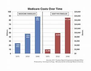Healthcare Costs Chart Medicare Costs Over Time Mercatus Center