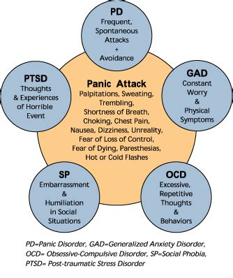 Panic Disorder  Symptoms, Causes, Diagnosis, Panic. Mca Infarct Signs Of Stroke. Chronic Obstructive Signs. Toddler Free Printable Signs. Judaism Signs. Bilateral Pneumonia Signs. Pleuropneumonia Signs. Large Vessel Signs Of Stroke. Seafood Signs Of Stroke