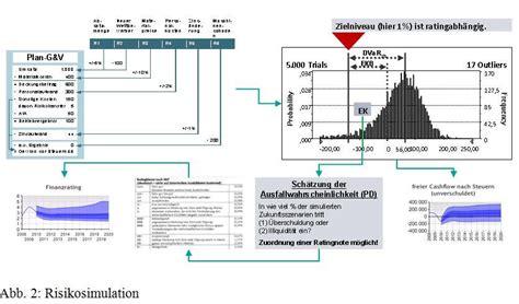 simulation de monte carlo monte carlo simulation controllingwiki