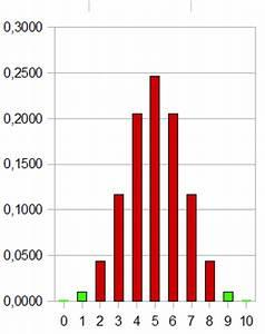 Bernoulli Kette N Berechnen : 0708 unterricht mathematik 10c datenanalyse mit ~ Themetempest.com Abrechnung