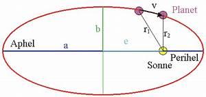 Perihel Aphel Berechnen : planetensystem leifi physik ~ Themetempest.com Abrechnung