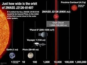 Largest solar system ever known: Planet orbits star 1trn ...