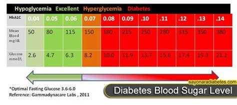 is blood sugar level play a big in diabetes sayonara diabetes