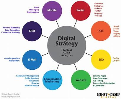 Marketing Ecosystem Tools Landscape Channels Tool Strategy