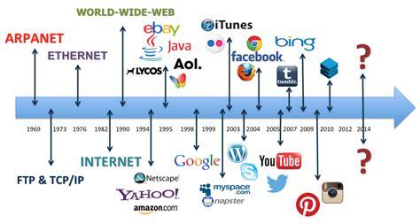 Sandy Wisor Social Media Strategy & Tactics Blog