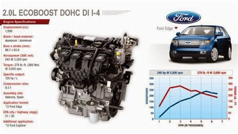 Ford 4 0l Engine Diagram Cyl by Ford Ecoboost Engine Specifications And Performance Problems