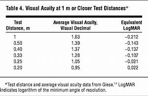 Vision Test Chart Consistency Between Visual Acuity Scores Obtained At