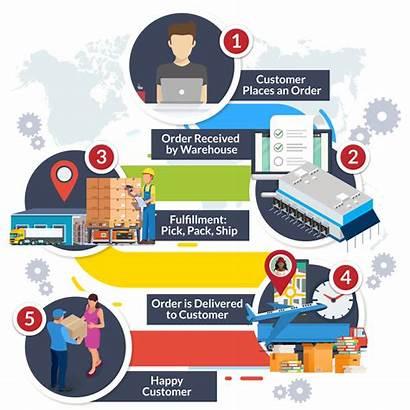 Order Management Process Fulfillment Steps Flow Warehouse