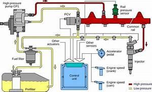 P0001  U2013 Fuel Volume Regulator Control